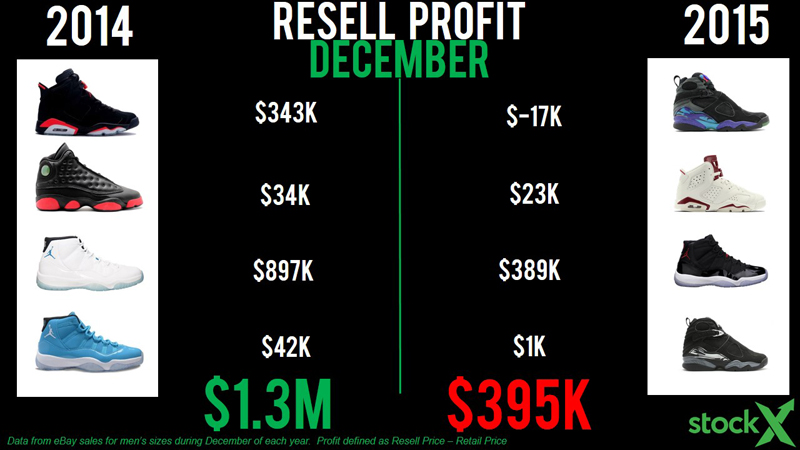 StockX Analysis  The State of Jordan Resell  b5f3109ea