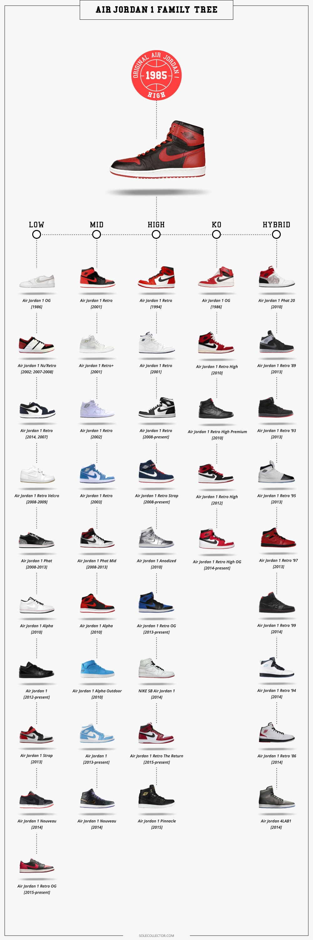 a6e8773162ae The Genealogy of the Air Jordan 1