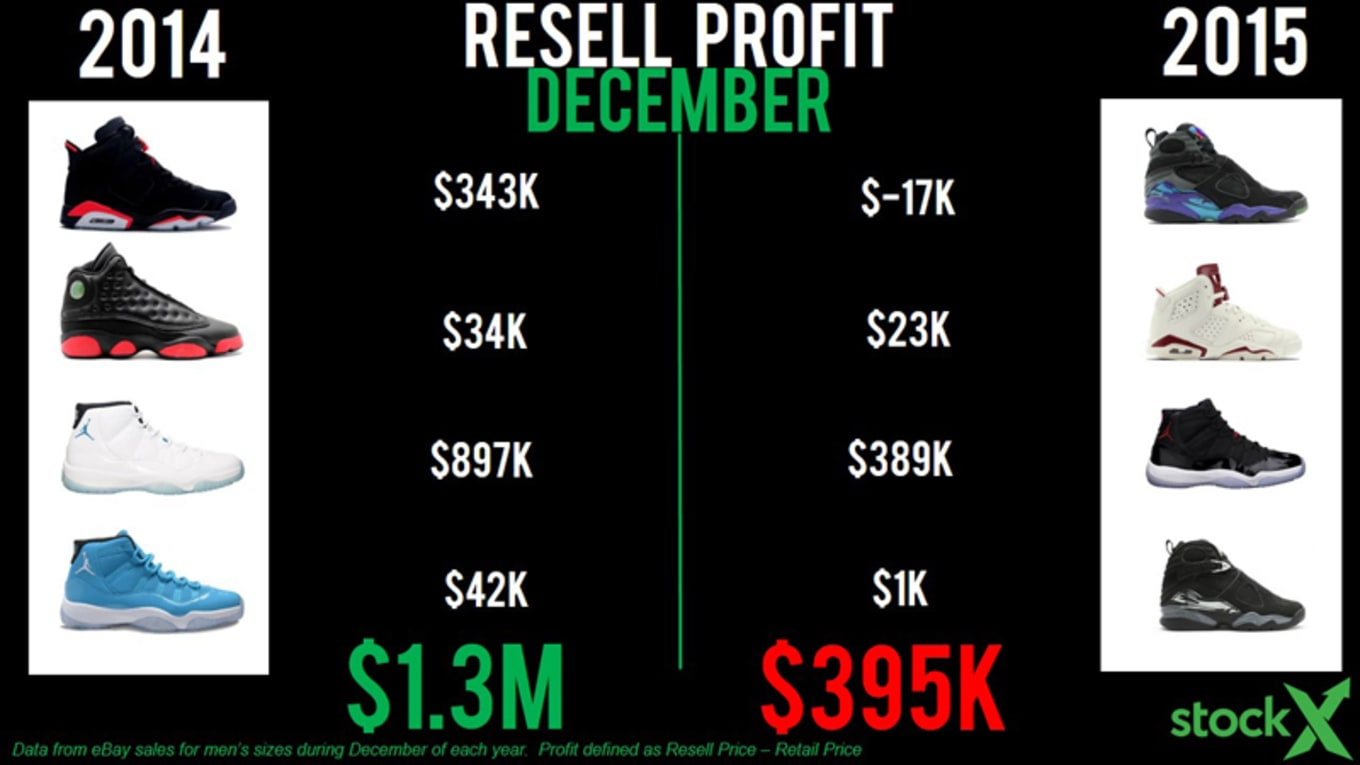 15716c3f StockX Analysis: The State of Jordan Resell | Sole Collector