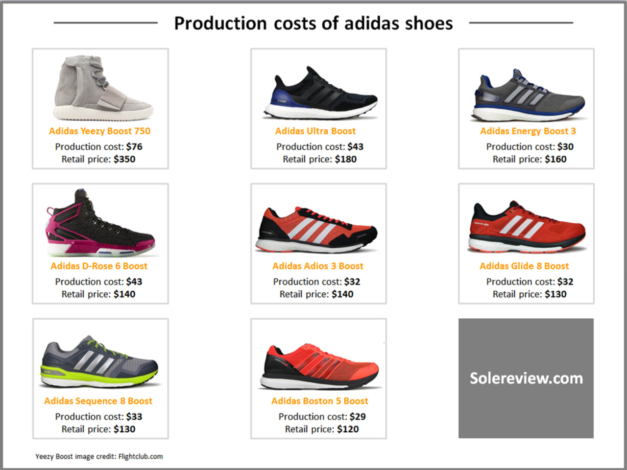 Production Cost of the adidas Yeezy
