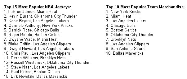 LeBron James Reclaims Top Spot On NBA Most Popular Jersey List