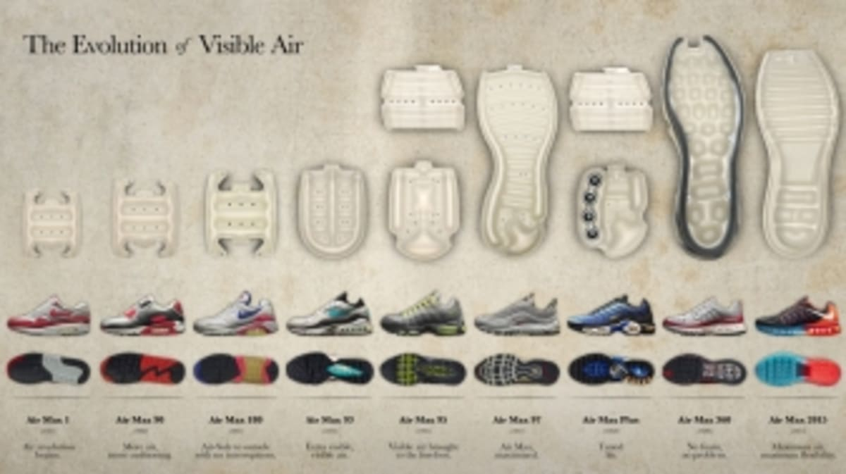 various colors ad6f1 00b6f A Visual History of Nike Air   Sole Collector