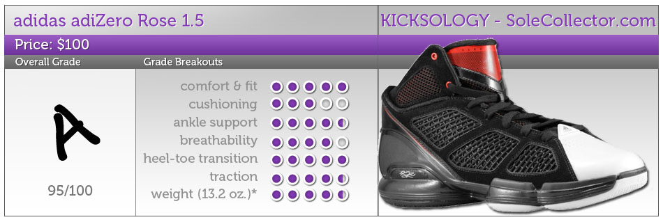 online store 087db f549f Performance Review adidas adiZero Rose 1.5. Check out how the latest Derrick  Rose signature model performs.