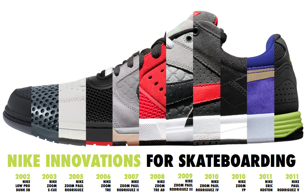huge selection of fd396 32576 Nike Skateboarding presents a timeline of its innovation history, complete  with graphics and informative factoids about their shoes over the years.