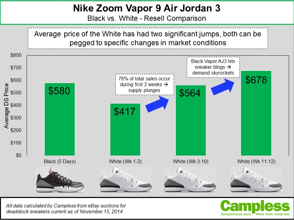 Zoom Vapor Air Jordan 3s