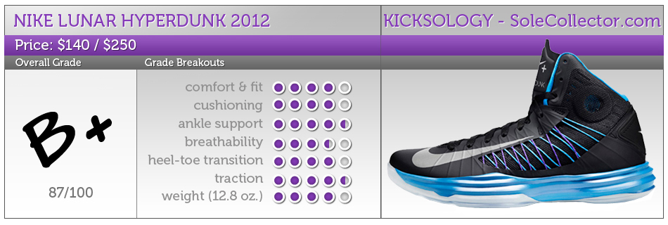 kicksology nike lunar hyperdunk 2012 performance review sole rh solecollector com
