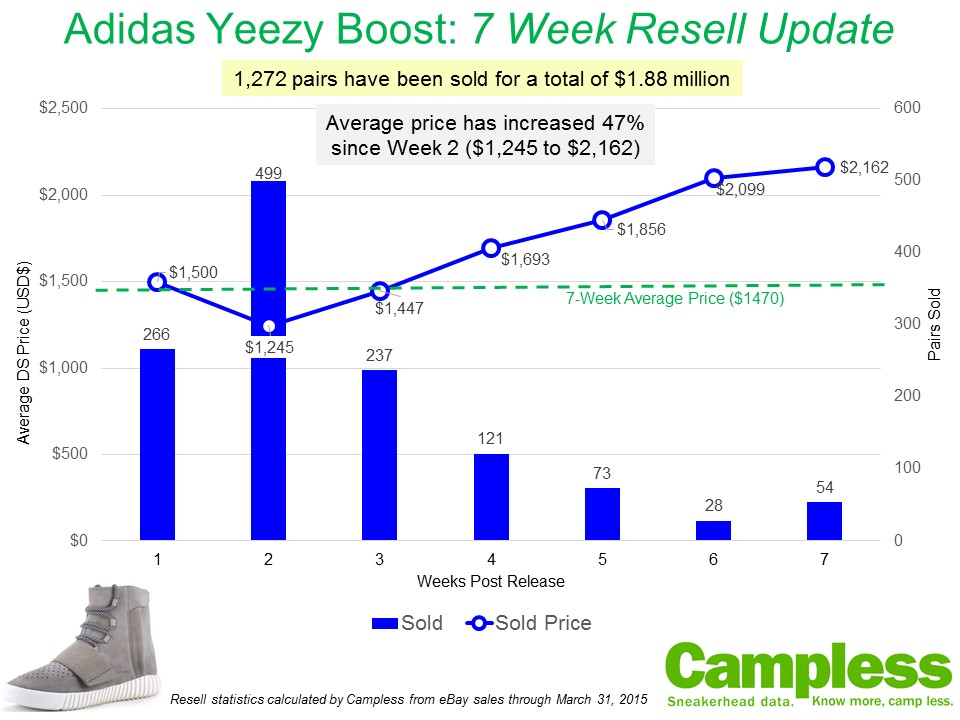 adidas yeezy 750 boost resale value