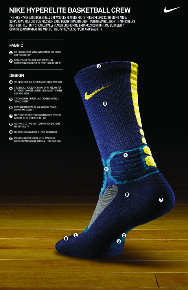 448ffe512 Nike Introduces the Hyper Elite Crew Socks | Sole Collector