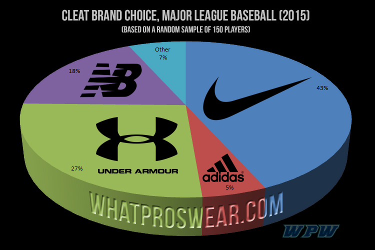 Baseball Cleat Brand Usage Rate
