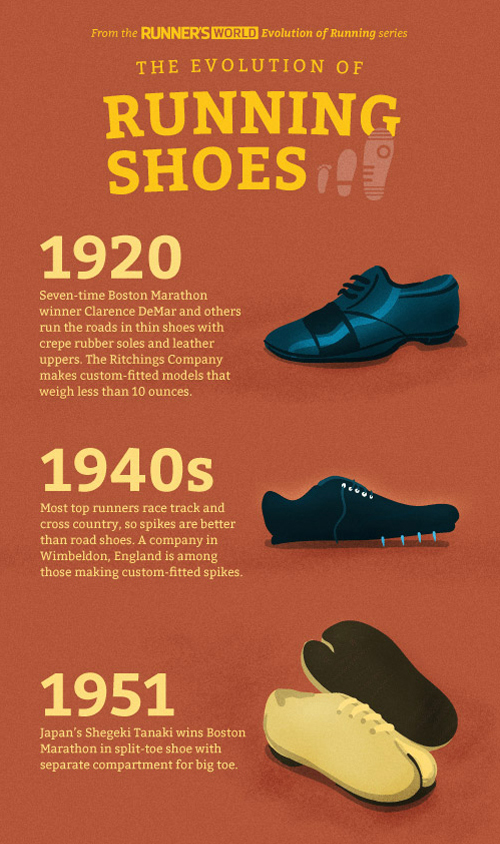 Running Shoe Evolution Pictures
