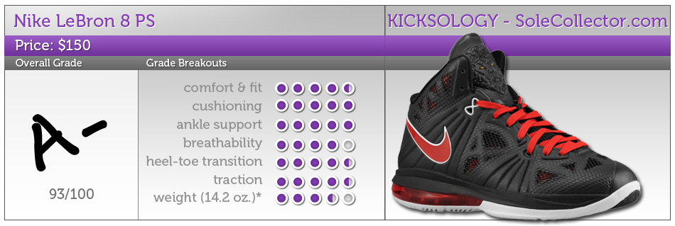 56943fceed511e ... Nike LeBron 8 PS. Find out how LeBron s latest signature sneaker  performs on the hardwood