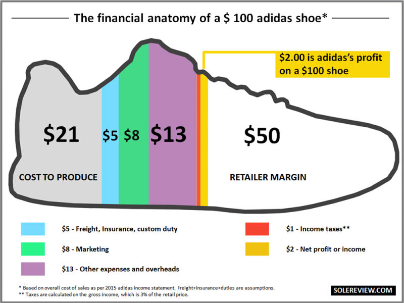 Cost To Make A Basketball Shoe