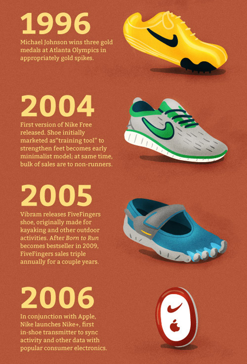 Ther Evolution Of The Running Shoe