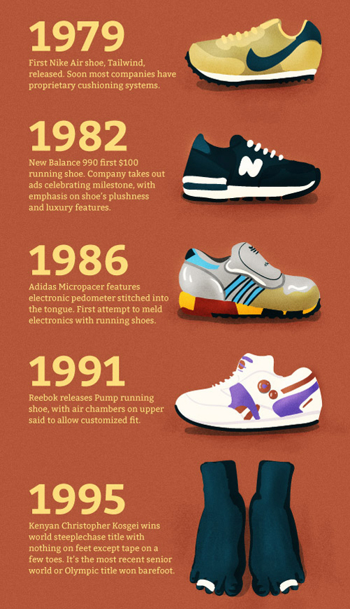 Runner s World Presents  A Brief History of the Running Shoe  Infographic 6b7ce3a2b