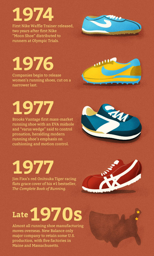 runner s world presents a brief history of the running