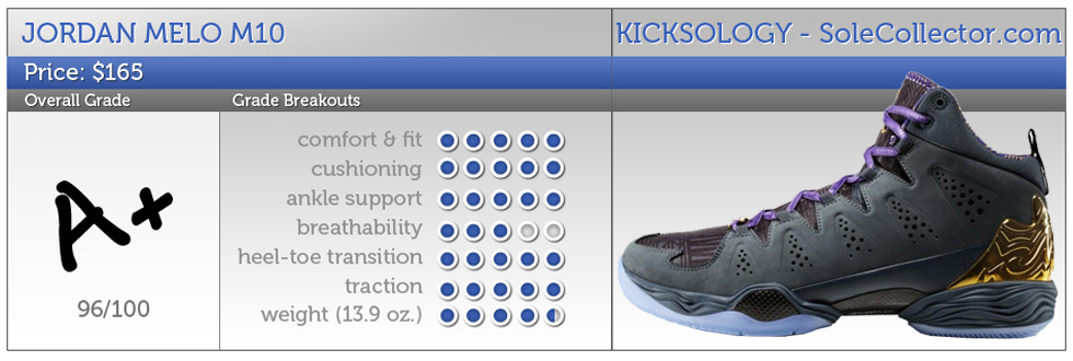 The Melo M10 not only looks like the Air Jordan XX8 SE, it plays like it.  And that\u0027s a good thing.
