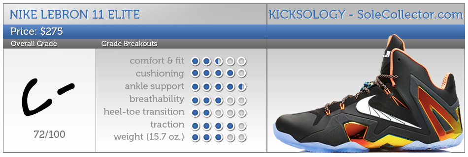 cb1c9ed2a22 Kicksology    Nike LeBron 11 Elite Performance Review