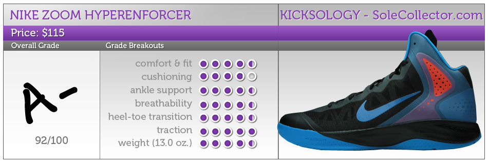 Nike Zoom Hyperenforcer Performance Review words   images by Nick DePaula 82f89d10dfc1