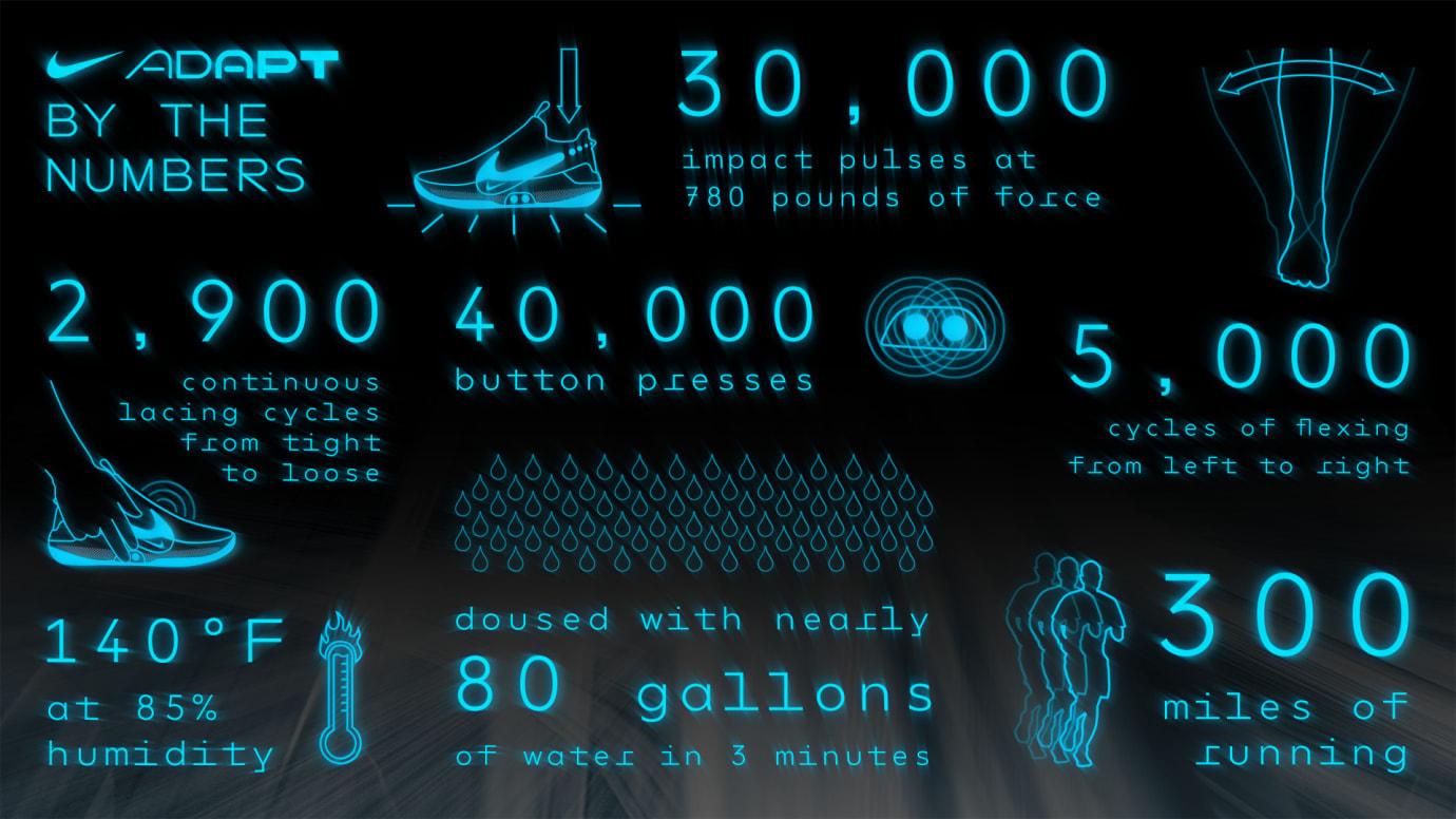 Nike Adapt BB Numbers