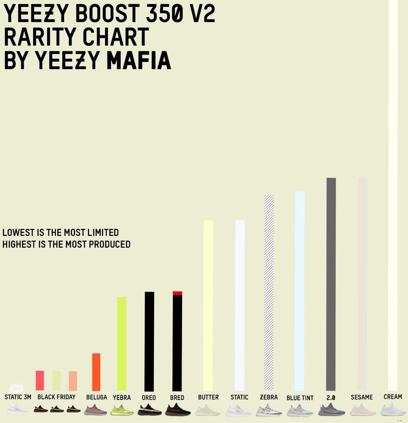 Yeezy Boost 350 V2 Rarity Chart