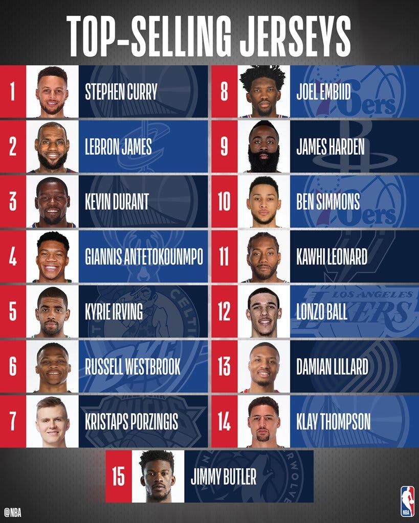 Игроки NBA с лучшими продажами игровой формы