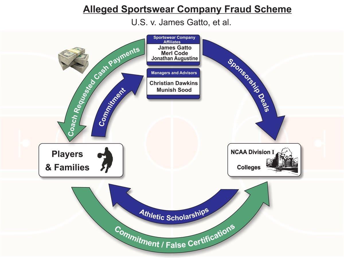 Adidas NCAA Corruption Bribery