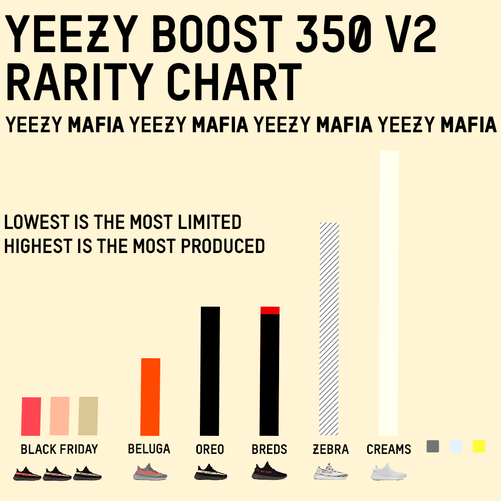 How Rare Are Yeezys
