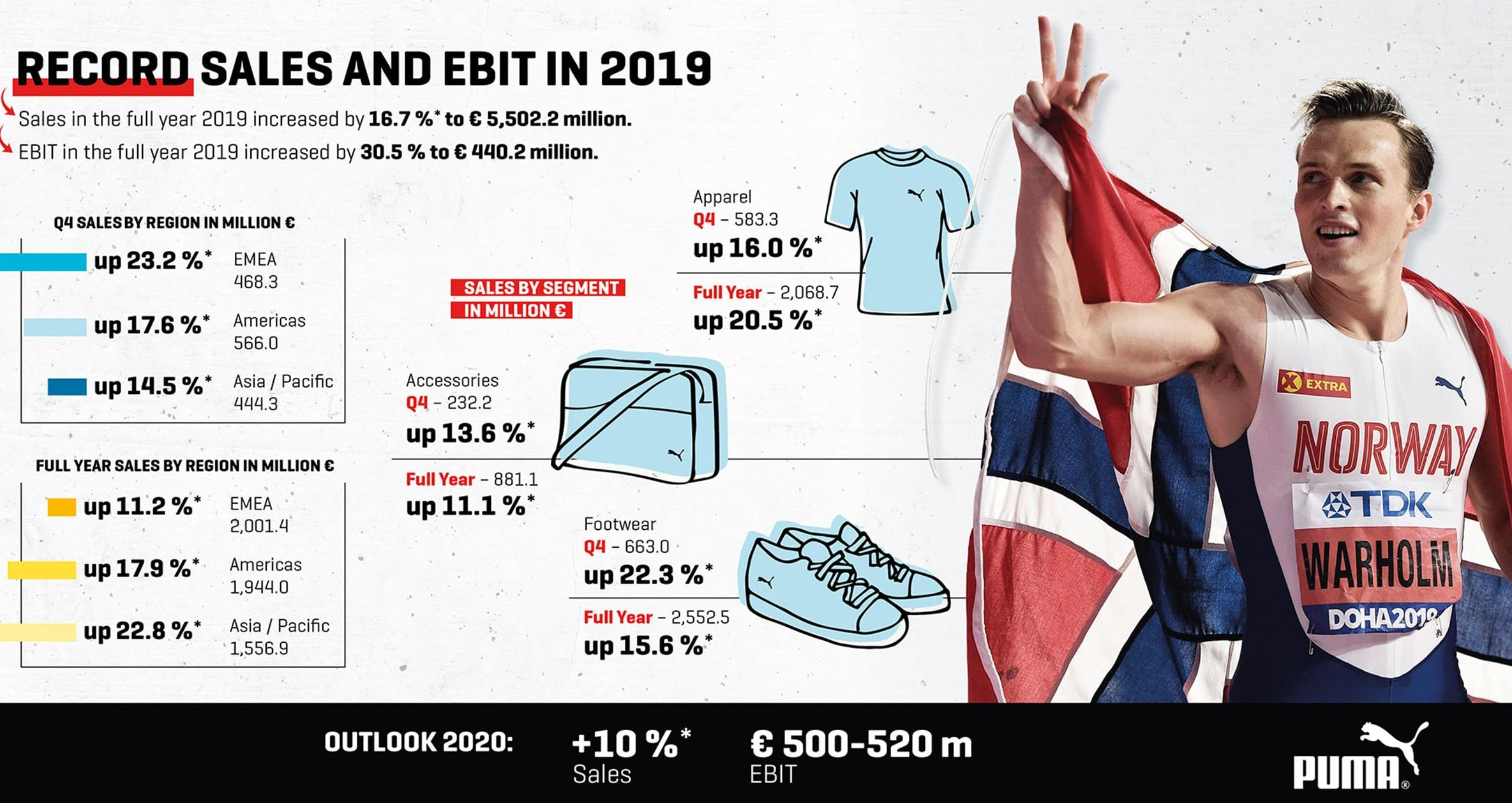 Puma Earnings Q4 and Full-Year 2019